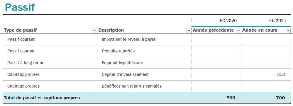 Un exemple de bilan comptable qui montre le détails des passifs comptable