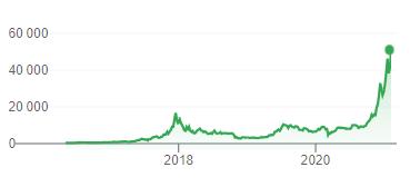 Graphique qui montre l'évolution du prix du Bitcoin