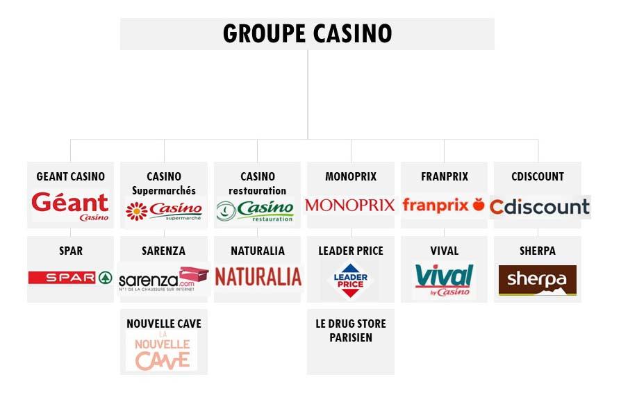 l'organigramme du groupe casino et de ses filiales