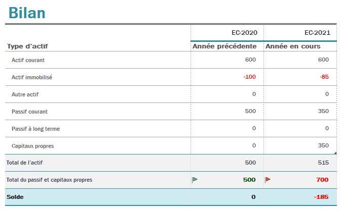 Un exemple de bilan comptable