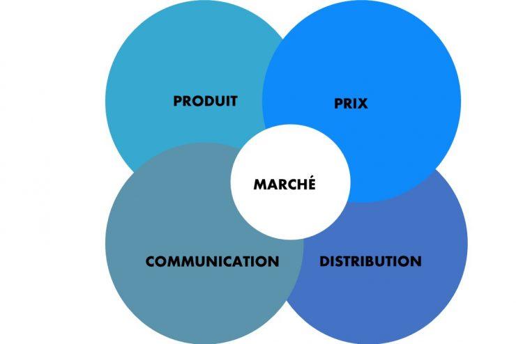 Le plan de marchéage : définition, comment en faire un ? Les 4P du Marketing-mix  et des exemples concrets